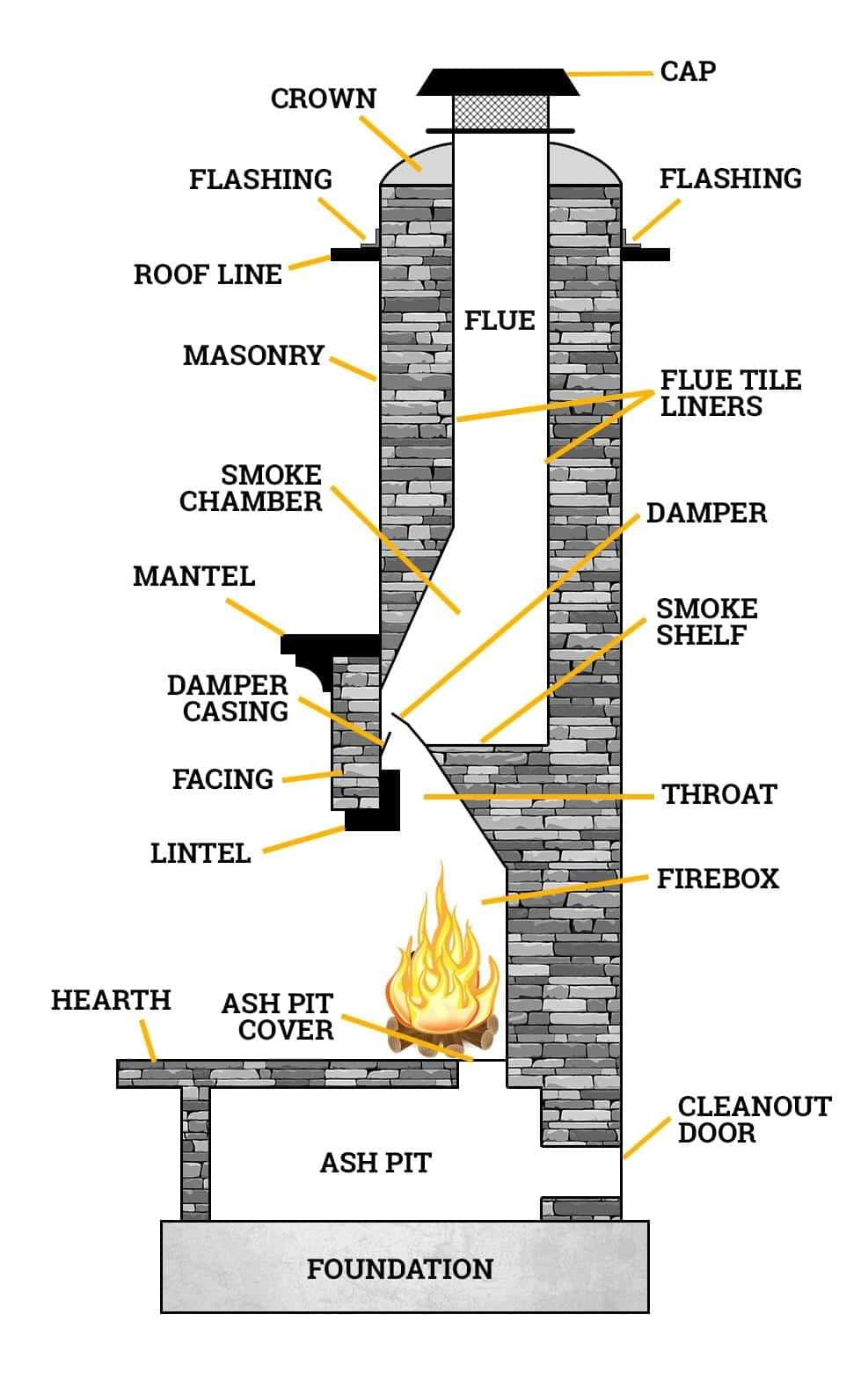 diagram of all the parts of a chimney and fireplace system